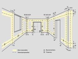 Основные правила электромонтажа электропроводки в помещениях в Бийске. Электромонтаж компанией Русский электрик